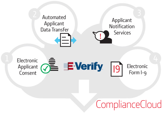 Compliance_Cloud_Diagram