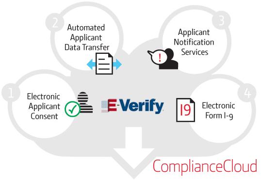 Compliance_Cloud_Diagram
