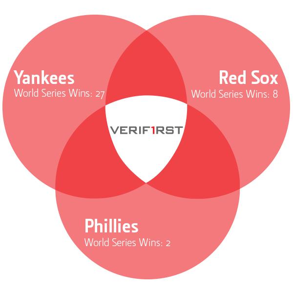 Red Sox, Yankees, Phillies Venn Diagram